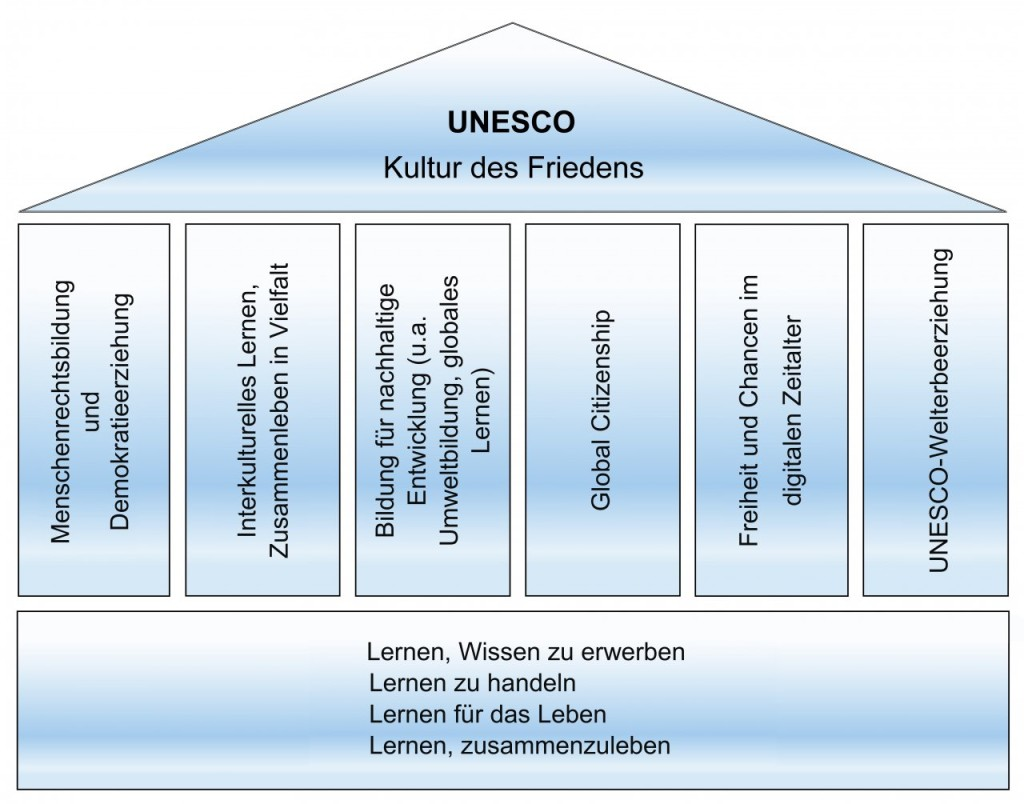 Die Säulen der UNESCO Projektschulen  (c) Bundeskoordination der UNESCO Projektschulen Deutschland